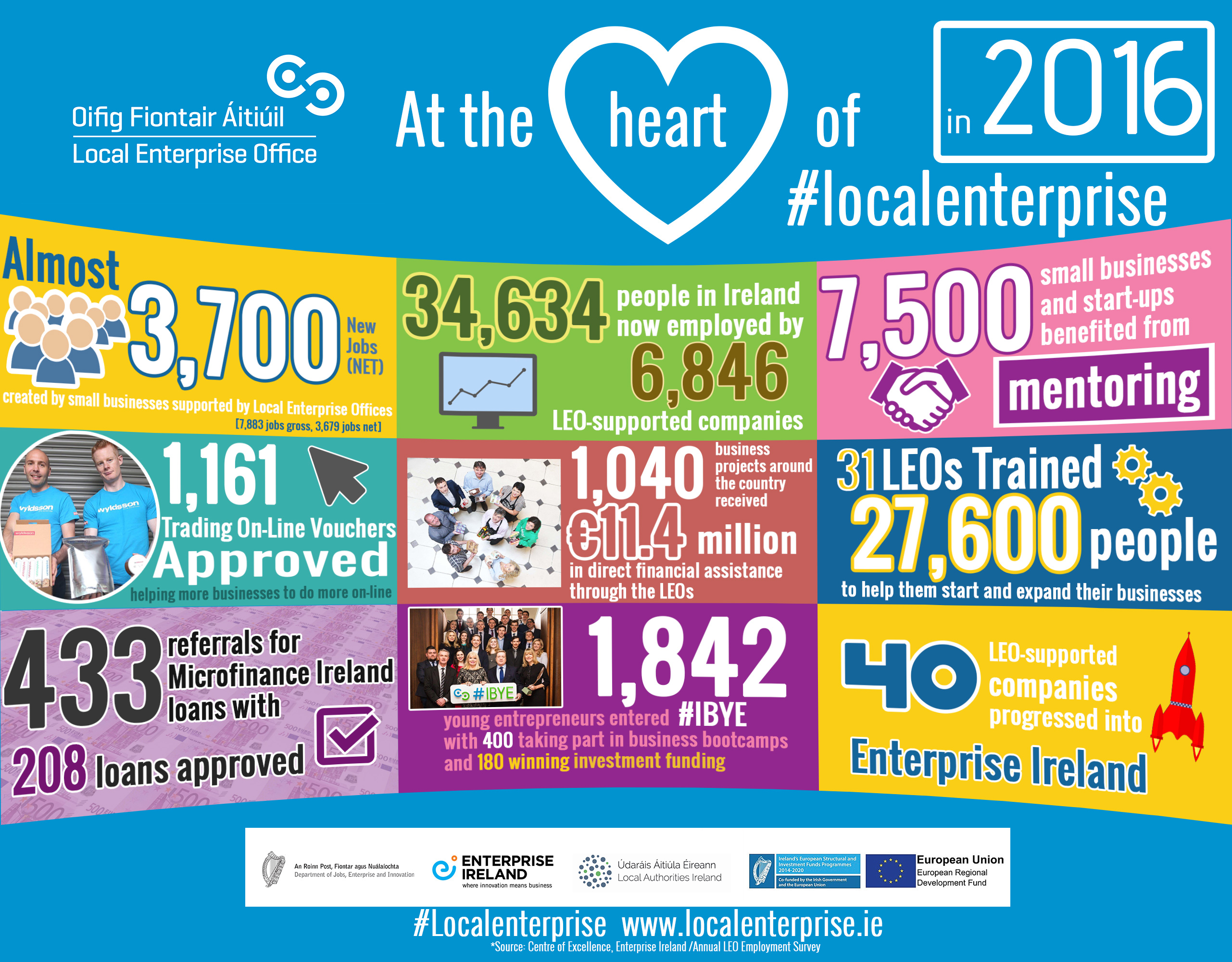 Local Enterprise 2016 stats