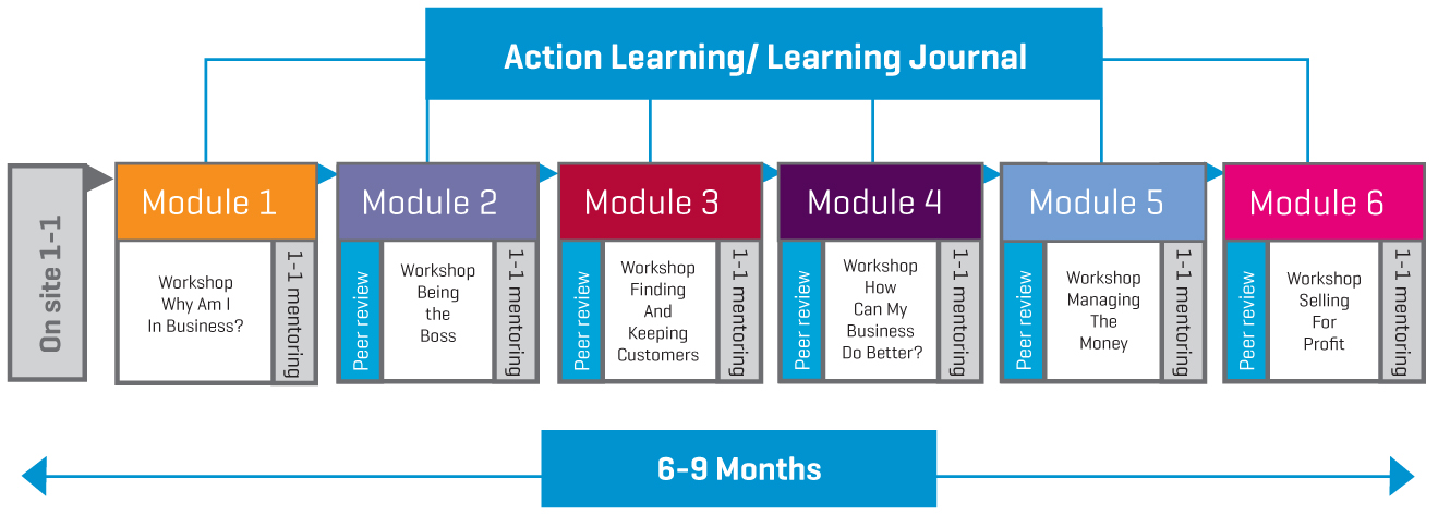 Accelerate Action Learning